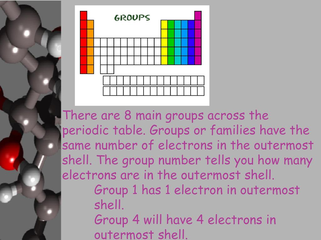 Group 4 in periodic table images periodic table images atoms and elements and compounds are they related ppt download there are 8 main groups across gamestrikefo Choice Image