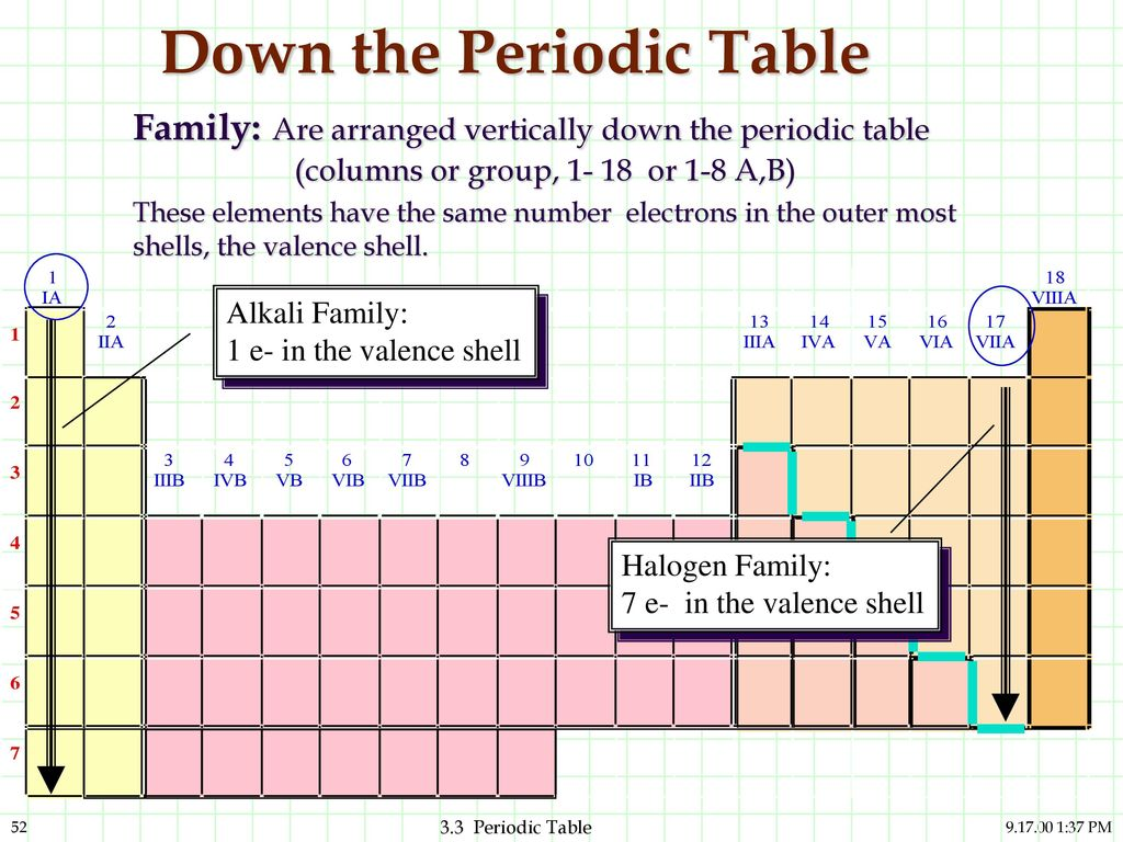Atoms and elements and compounds are they related ppt download down the periodic table gamestrikefo Image collections