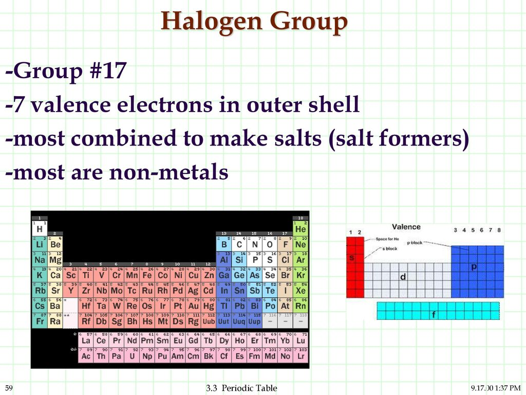 Periodic table halogen family image collections periodic table oxygen group on periodic table choice image periodic table images oxygen group on periodic table image gamestrikefo Choice Image