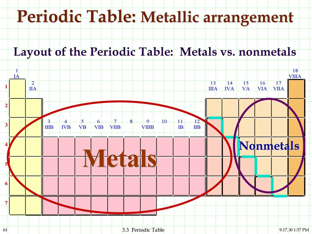 Atoms and elements and compounds are they related ppt download 61 periodic table metallic arrangement gamestrikefo Image collections