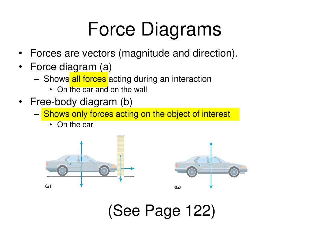 Forces and free body diagrams ppt download 6 force diagrams pooptronica Choice Image