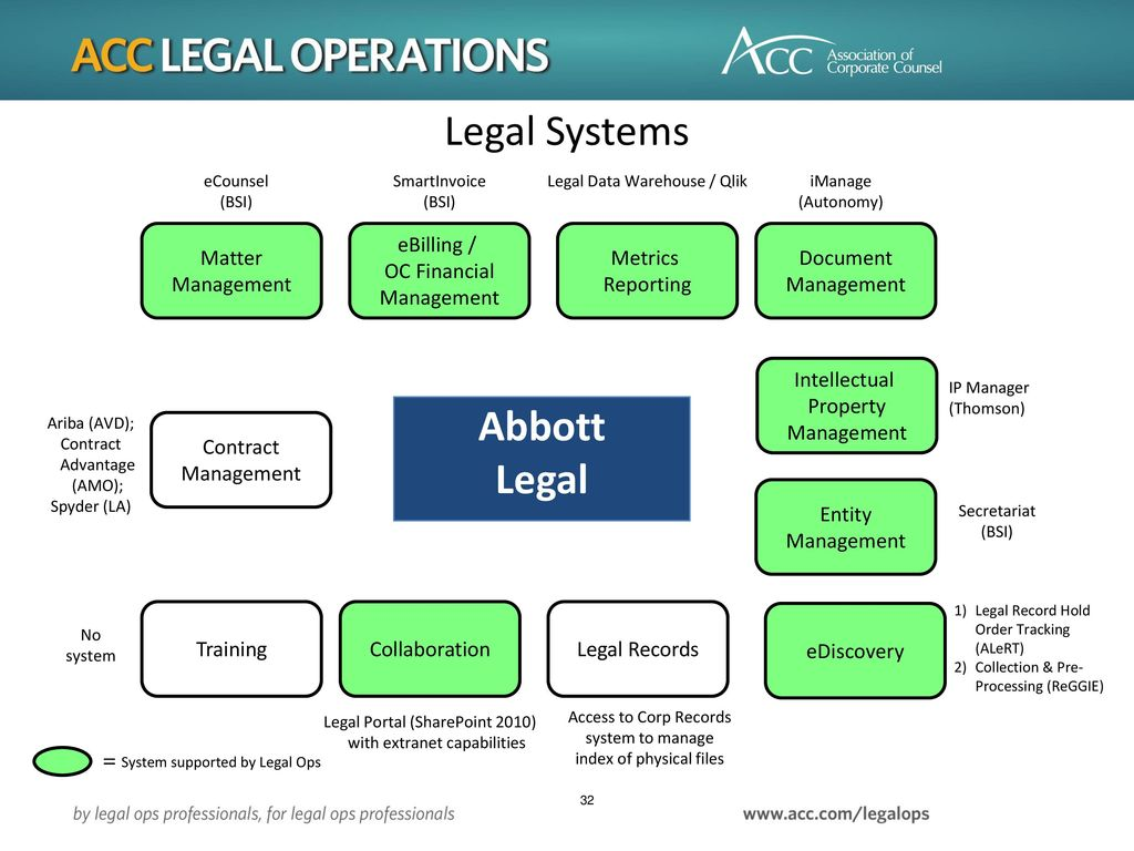 legal systems Laws and courts in the us: the us legal system is based on federal law, augmented by laws enacted by state legislatures and local laws passed by counties and cities.