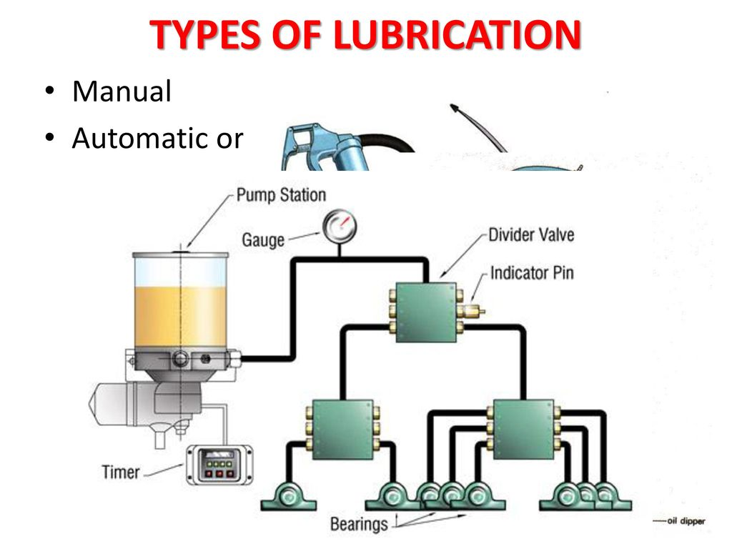 Types Of Lubrication Systems : Lubrication ppt download