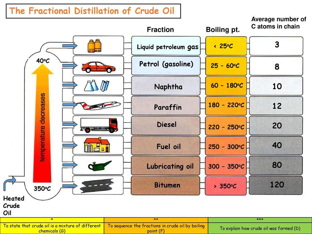 pictures of fractional distillation of petroleum ppt  kidskunstinfo fractional distillation authorstream  crude oil  ppt download