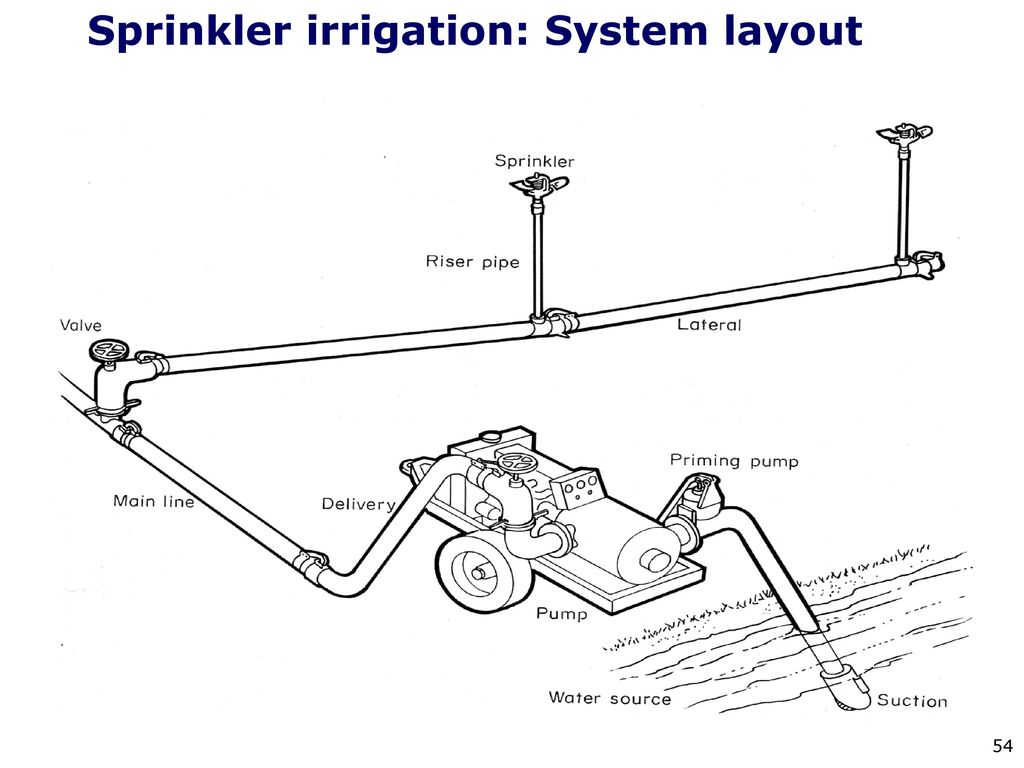 deep irrigation diagram tqm features how to create a pert
