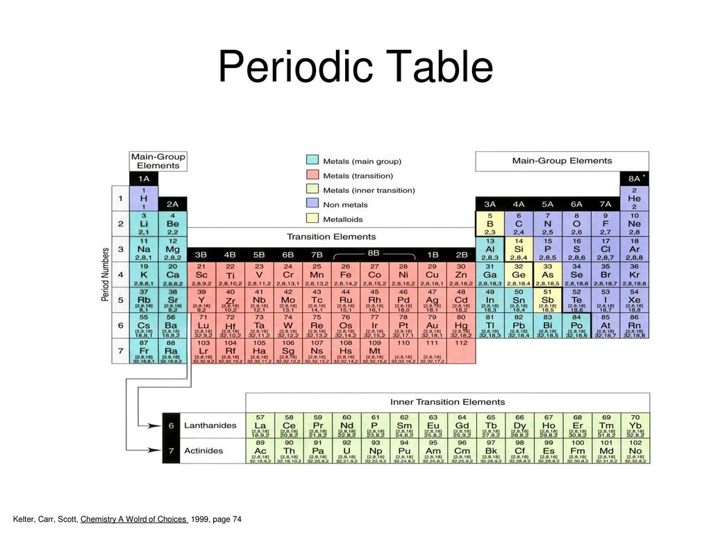 Periodic table inner transition elements choice image periodic chemical foundations review day ppt download 2 periodic table gamestrikefo choice image gamestrikefo Choice Image