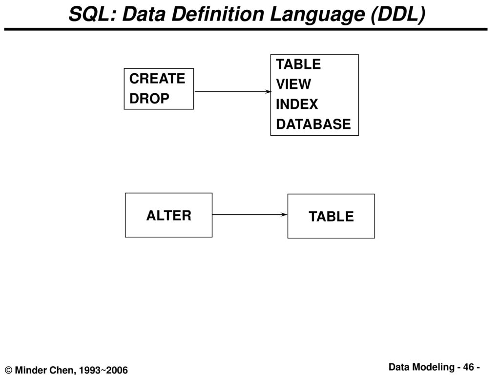 Data modeling and database design ppt download for Table design view definition