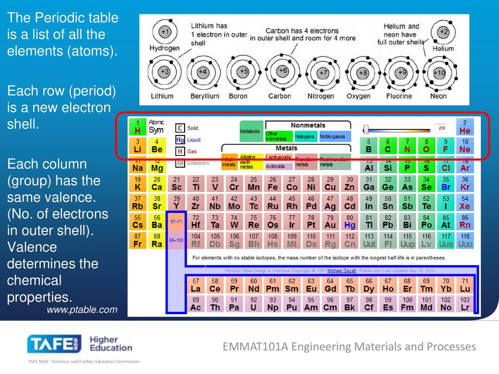 The old periodic table song images periodic table images ferrous periodic table image collections periodic table images the periodic table song image collections periodic table gamestrikefo Images