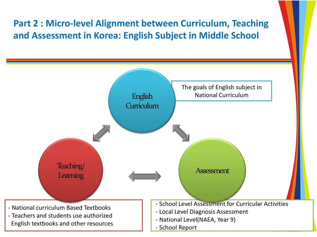 the alignment between curriculum  teaching and assessment in korea