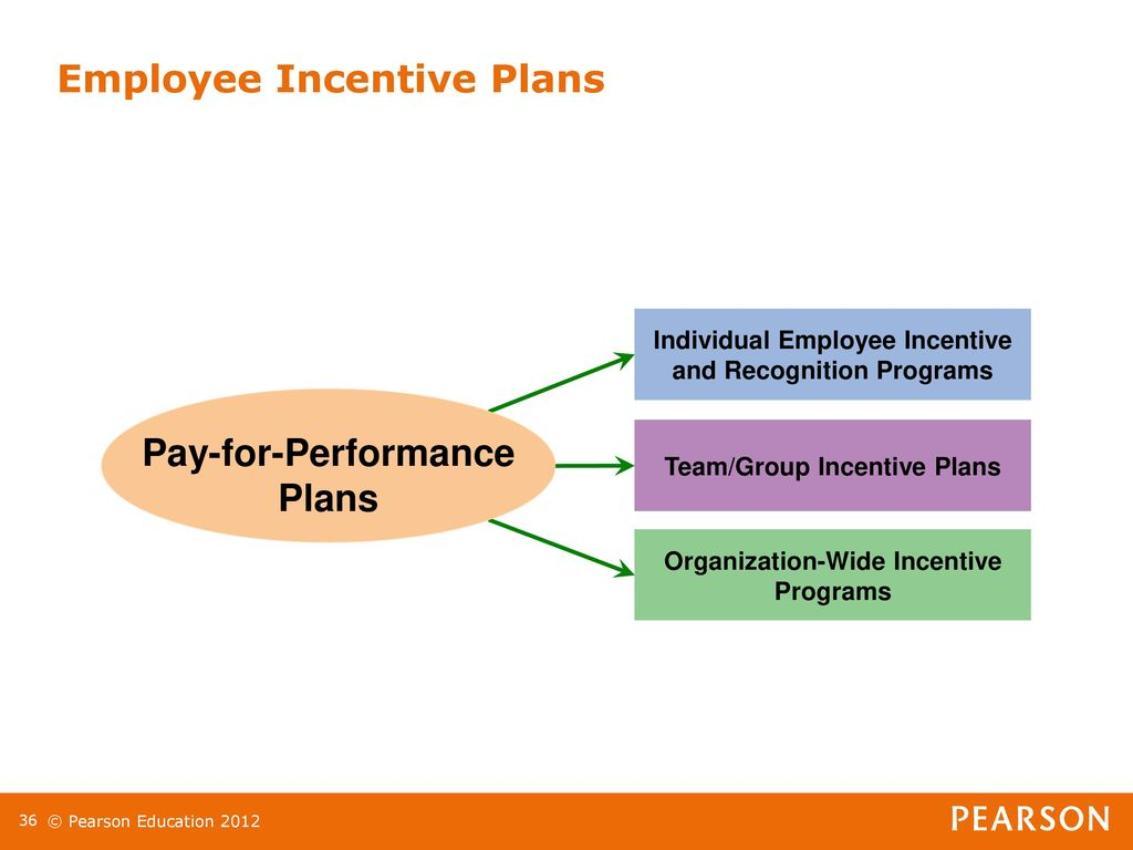 performance based pay and employee rewards presentation Distinguish between total rewards and total compensation, and identify  compensation and non-compensation  presentation title here  variable pay  is pay that varies based on performance  other commonly offered employee  benefits.