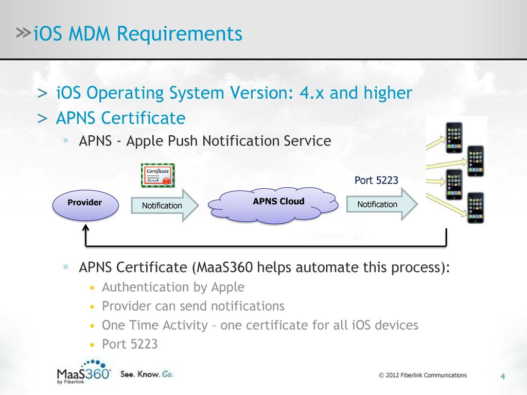 Maas360 mdm for ios android windows phone 7 ppt download 4 ios 1betcityfo Image collections