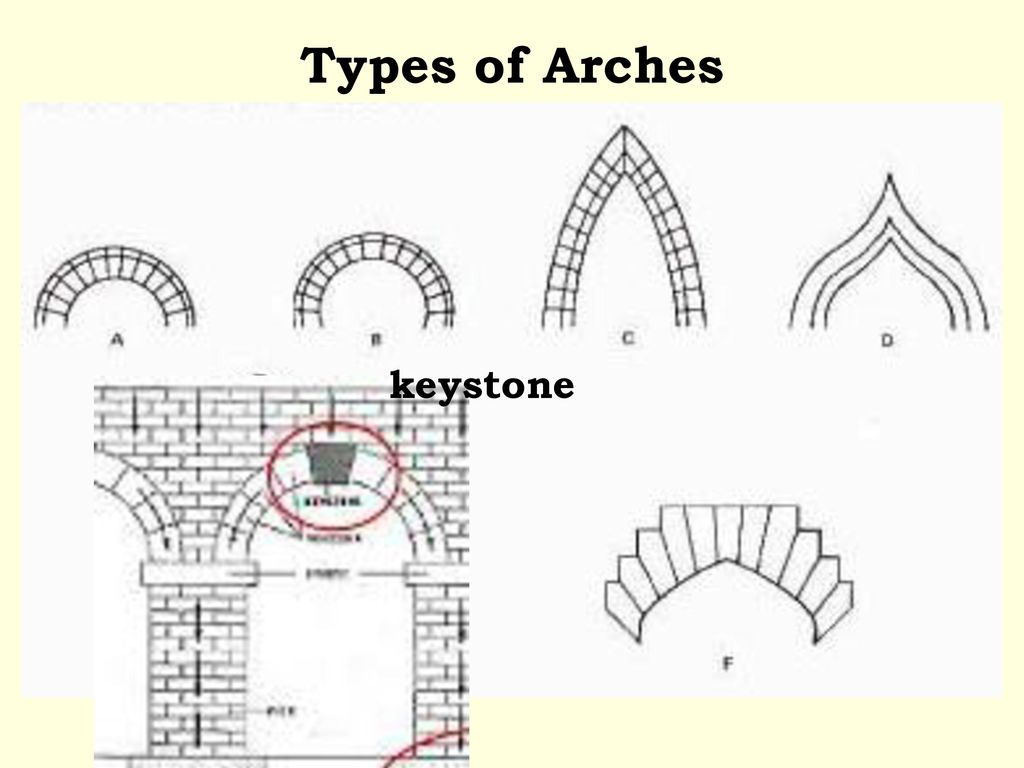 Architecture Basic Structures Ppt Download