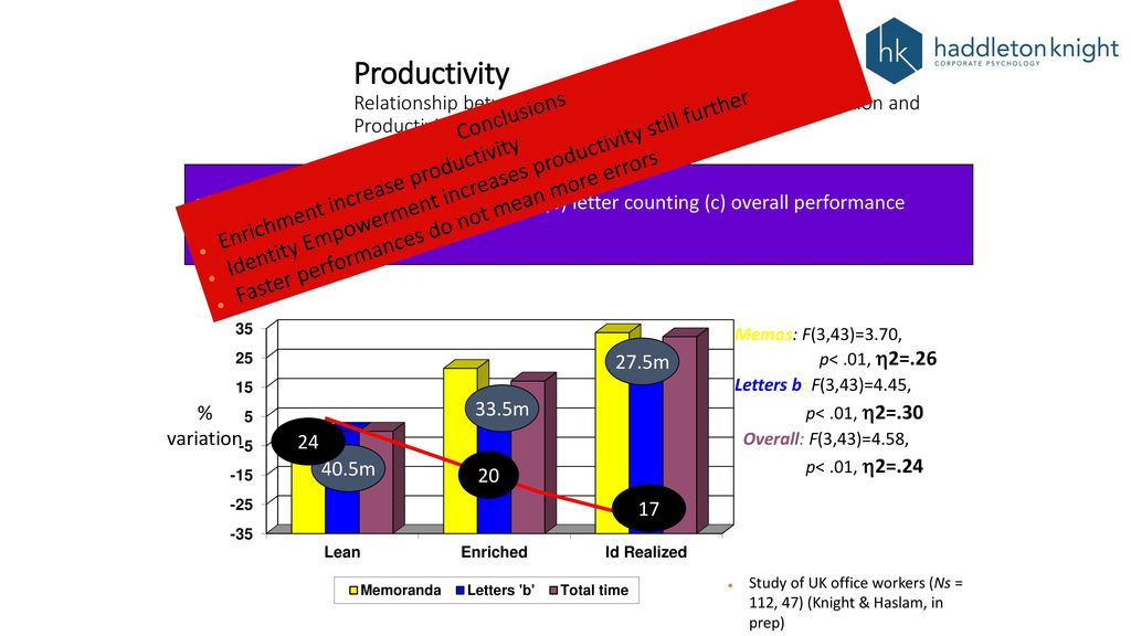 relationship between performance management and productivity