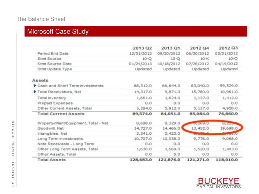Agenda Recap Of The Balance Sheet Debt Vs Equity Ppt Download Income  Statement And Balance Sheet Review 12323110. Income Statement Microsoft  Microsoft Income Statement