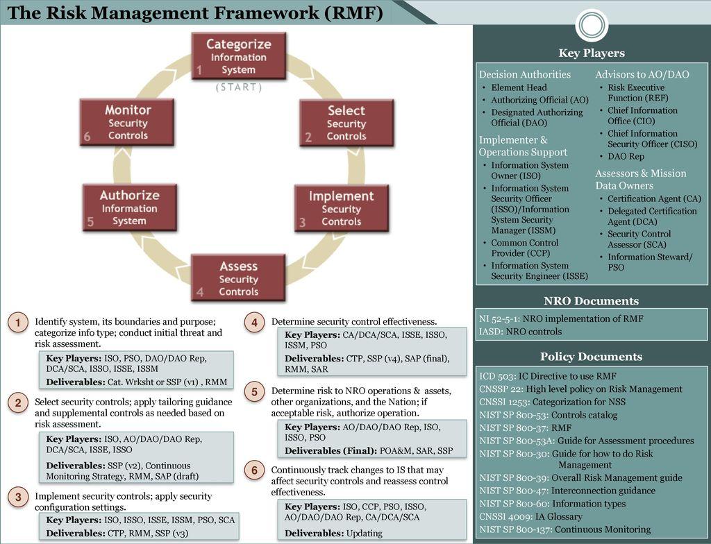 The risk management framework rmf ppt download the risk management framework rmf 1betcityfo Image collections