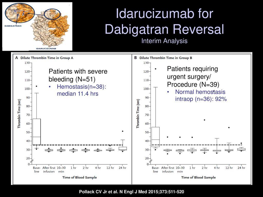 edoxaban for stroke prevention Incidence of major bleeding versus warfarin apixaban or dabigatran or  edoxaban previous stroke (secondary prevention) consider investigated agent  or.