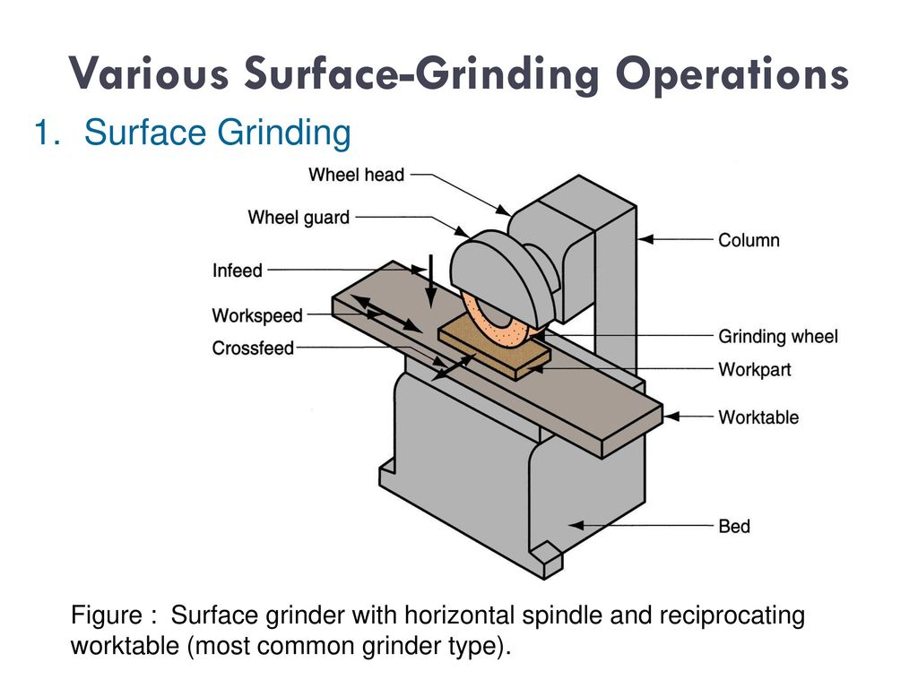the most appropriate grinding process for Strain during an outer-diameter cylindrical grinding process the motivation of   also, this is one of the most effective ways of measuring the.