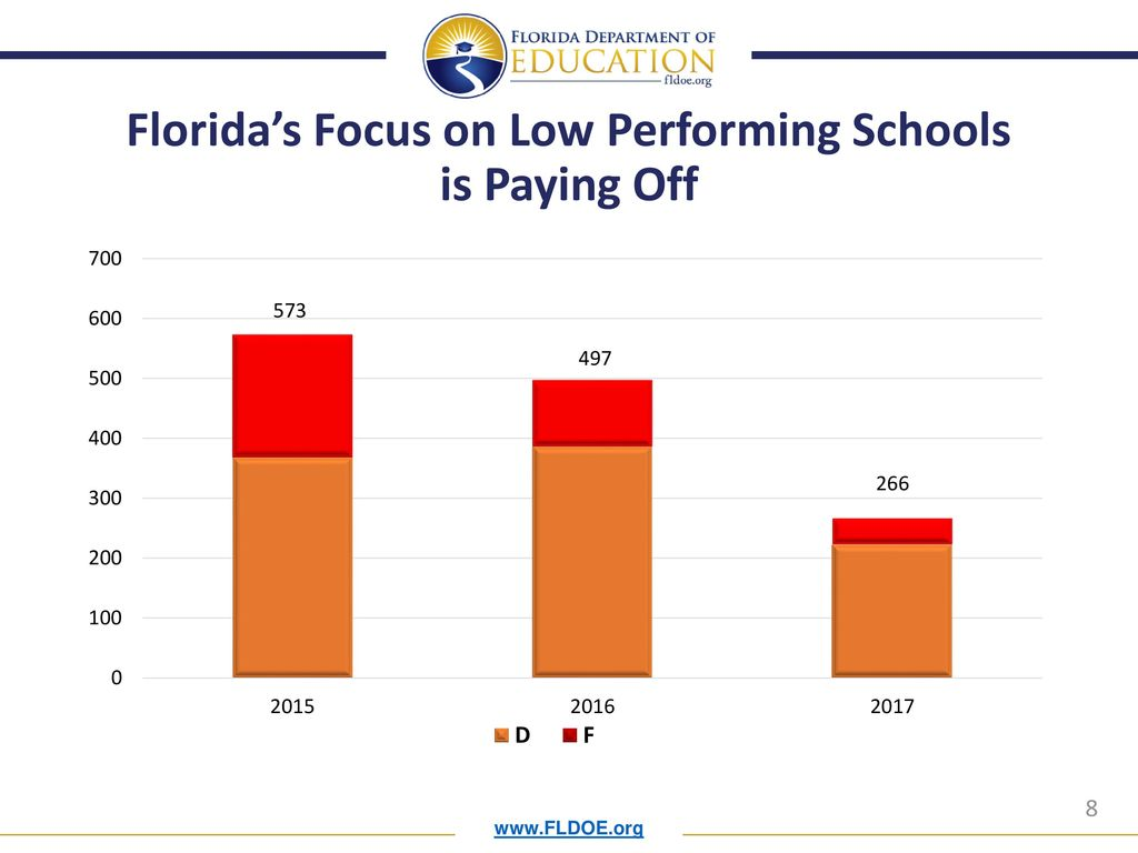 8 Florida's Focus on Low Performing Schools is Paying Off