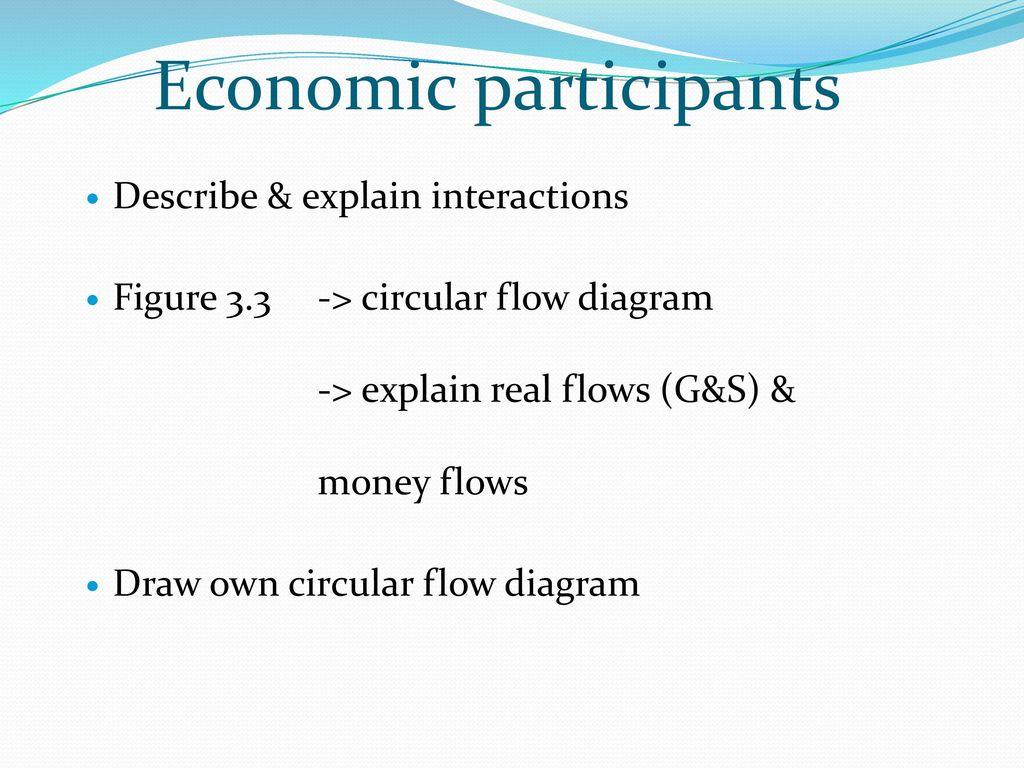 Economics intro activity 1 qs ppt video online download circular flow diagram economic participants nvjuhfo Images