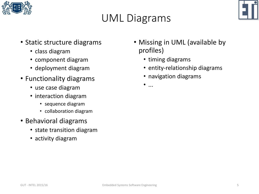 Modeling with uml class diagrams ppt download 5 embedded systems software engineering pooptronica Choice Image