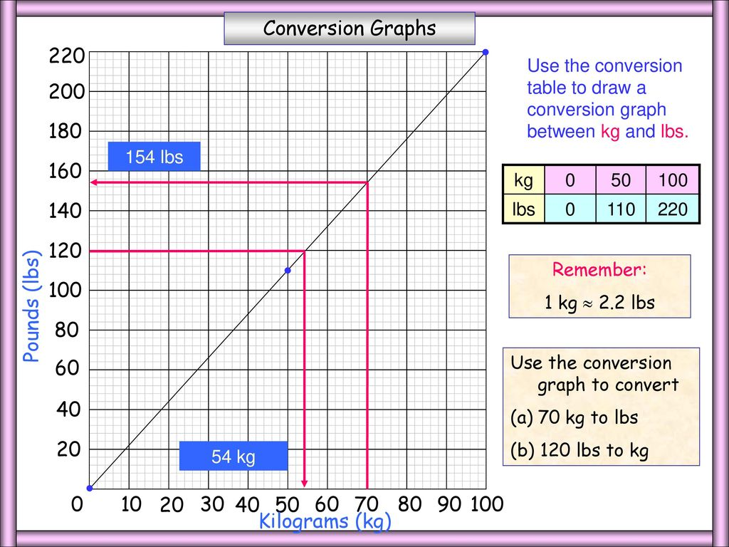 Lb kg conversion chart image collections free any chart examples weight conversion chart pounds to kilograms images free any metric weight conversion chart pounds choice image nvjuhfo Choice Image