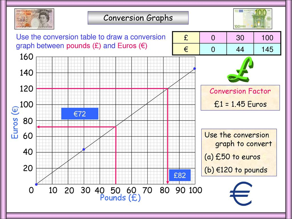 Whiteboardmaths 2004 all rights reserved ppt download euros conversion graphs 160 140 120 euros 100 80 60 40 geenschuldenfo Image collections