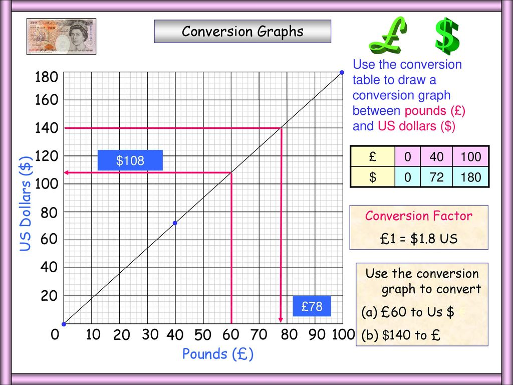 Whiteboardmaths 2004 all rights reserved ppt download use the conversion graph to convert nvjuhfo Images