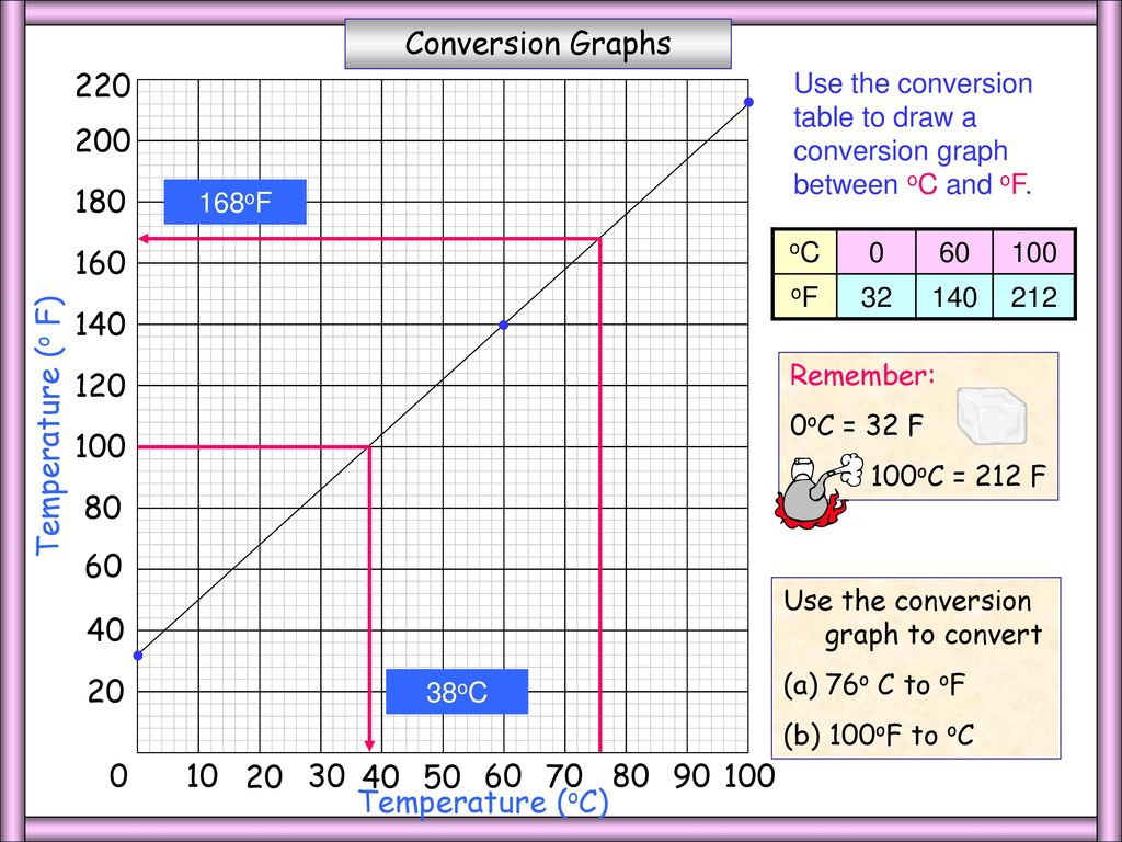 Whiteboardmaths 2004 all rights reserved ppt download 3 temperature conversion geenschuldenfo Image collections