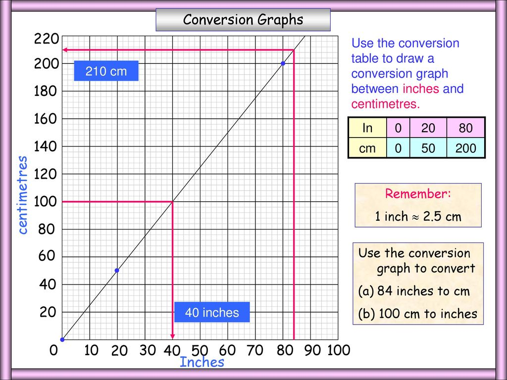 As one inch equals centimeters, to get ″ in cm we have to multiply the amount of inches by to obtain the width, height or length in the decimal unit centimeters. inch to cm is: ″ in cm = cm in to cm = cm inches to cm = cm. inches into cm: inches are equal to x = centimeters.