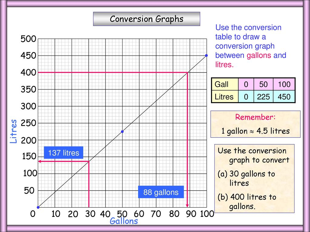 Whiteboardmaths 2004 all rights reserved ppt download 9 gallonslitres nvjuhfo Images