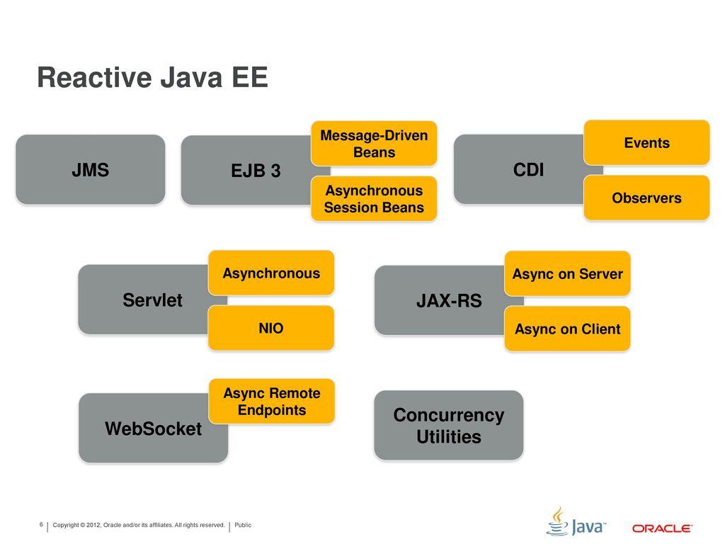 Reactive java ee let me count the ways ppt download reactive java ee jms ejb 3 cdi servlet jax rs websocket baditri Images