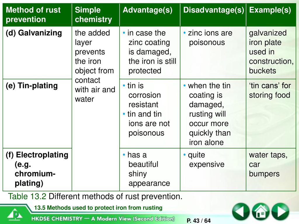 corrosion of metals and its prevention pdf