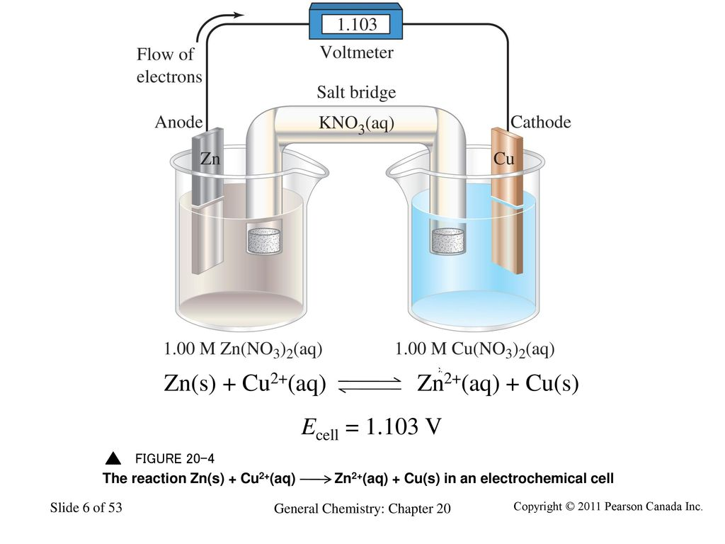 20 general chemistry electrochemistry ppt download zns cu2aq zn2aq cu ccuart Images