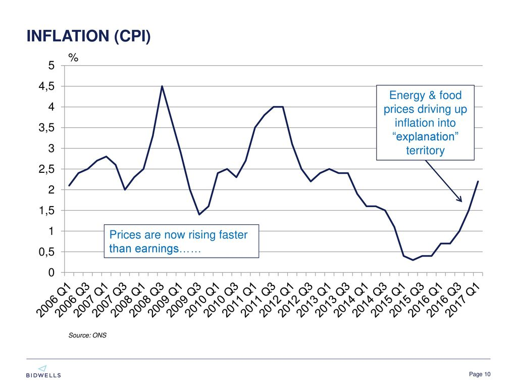 Contents economic issues property market trends observations energy food prices driving up inflation into explanation territory pooptronica Choice Image