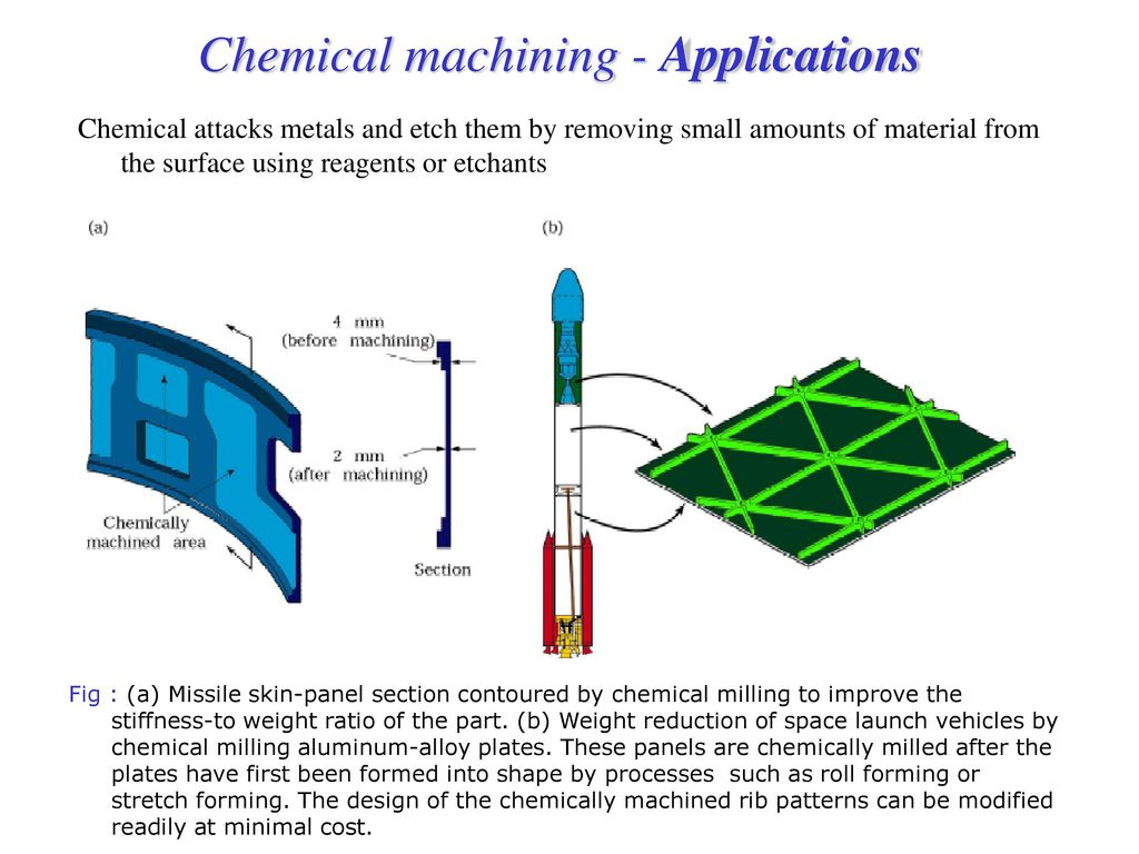 Chemical machining fig a schematic illustration of the for Stress skin panels cost