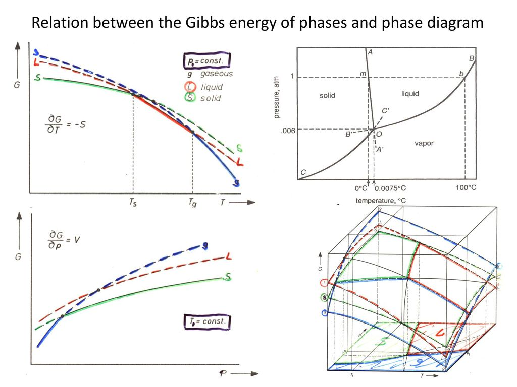 Phase diagrams of unary and binary systems ppt video online download 4 relation between the gibbs energy pooptronica