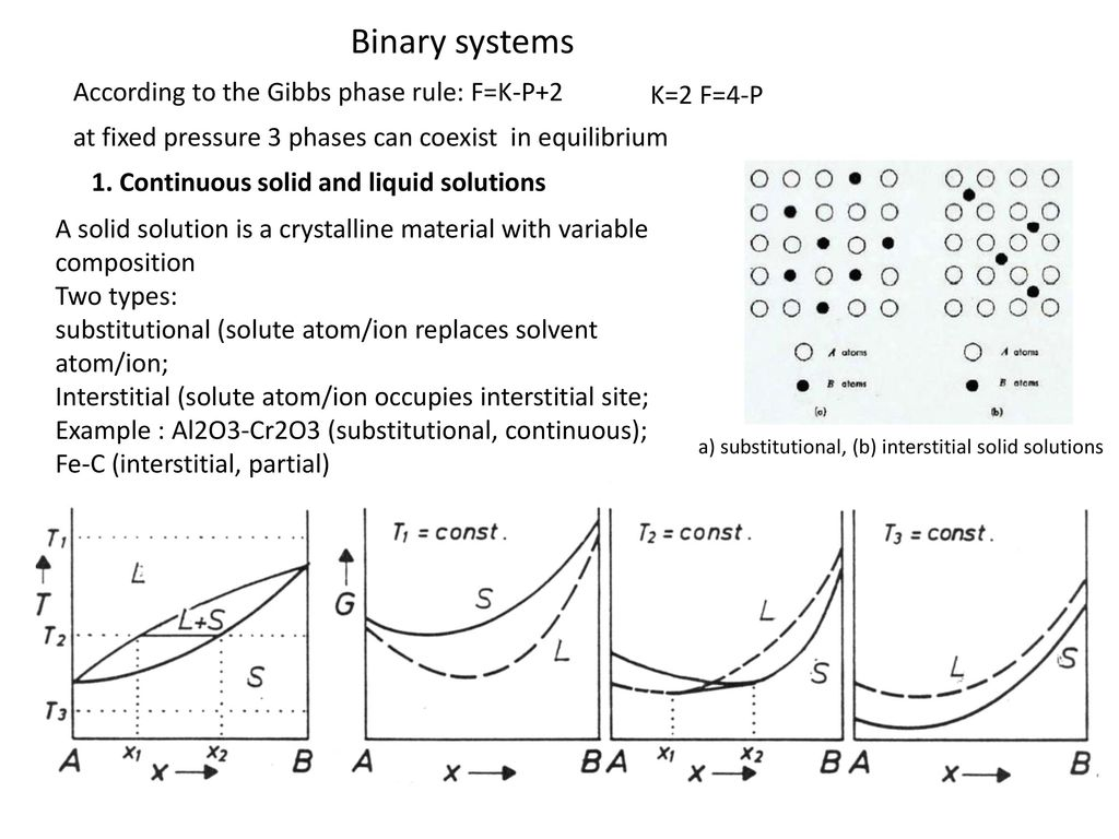 Phase diagrams of unary and binary systems ppt video online download binary systems according to the gibbs phase rule fk p2 pooptronica