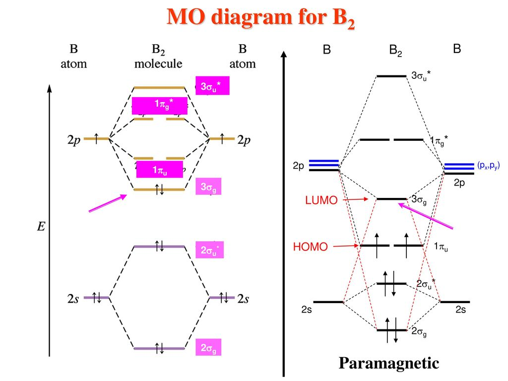 Inorganic chemistry books to follow ppt download 71 mo diagram for b2 pooptronica Choice Image