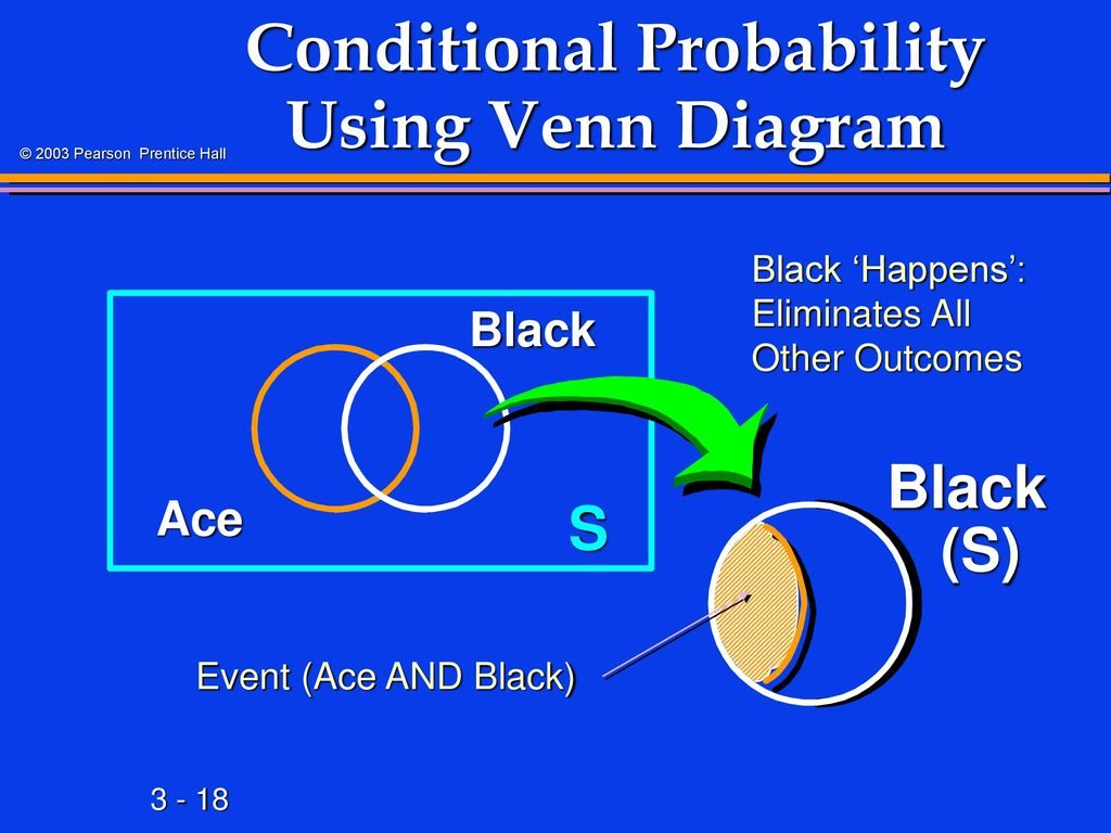 Probability ppt download conditional probability using venn diagram pooptronica