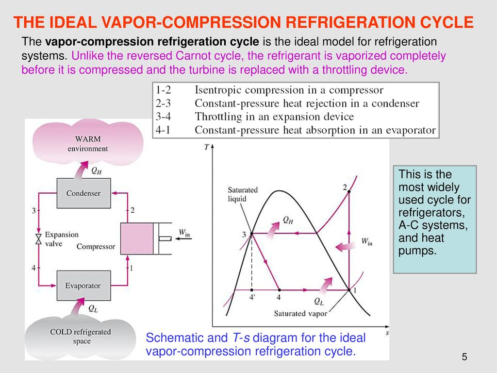 Chapter 11 refrigeration cycles ppt download the ideal vapor compression refrigeration cycle pooptronica Images