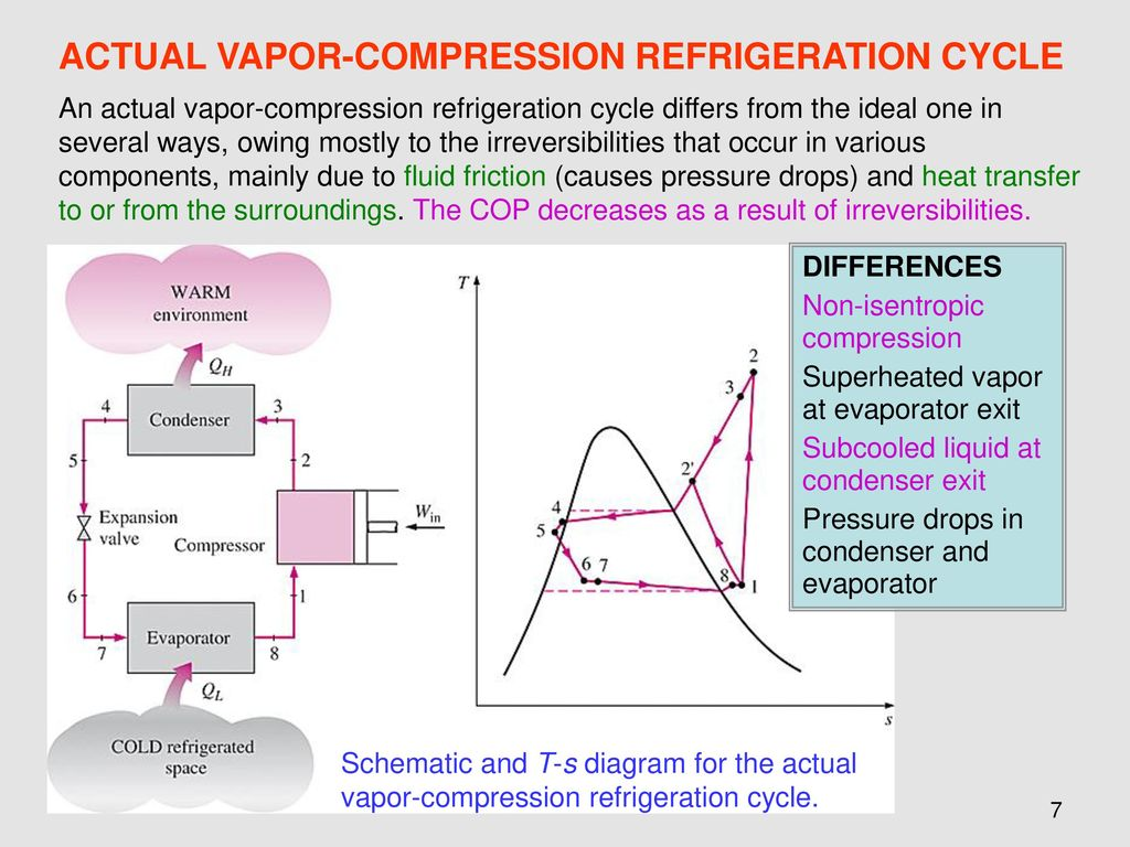 Chapter 11 refrigeration cycles ppt download actual vapor compression refrigeration cycle pooptronica
