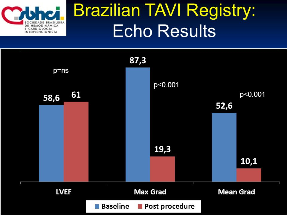 Brazilian TAVI Registry: