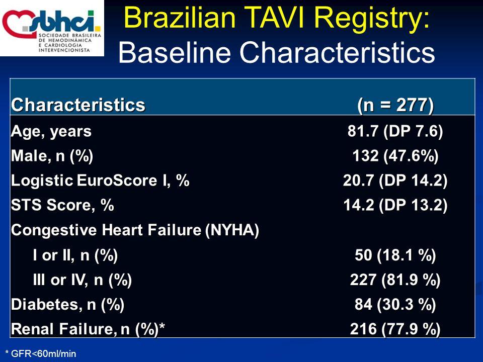 Brazilian TAVI Registry: Baseline Characteristics