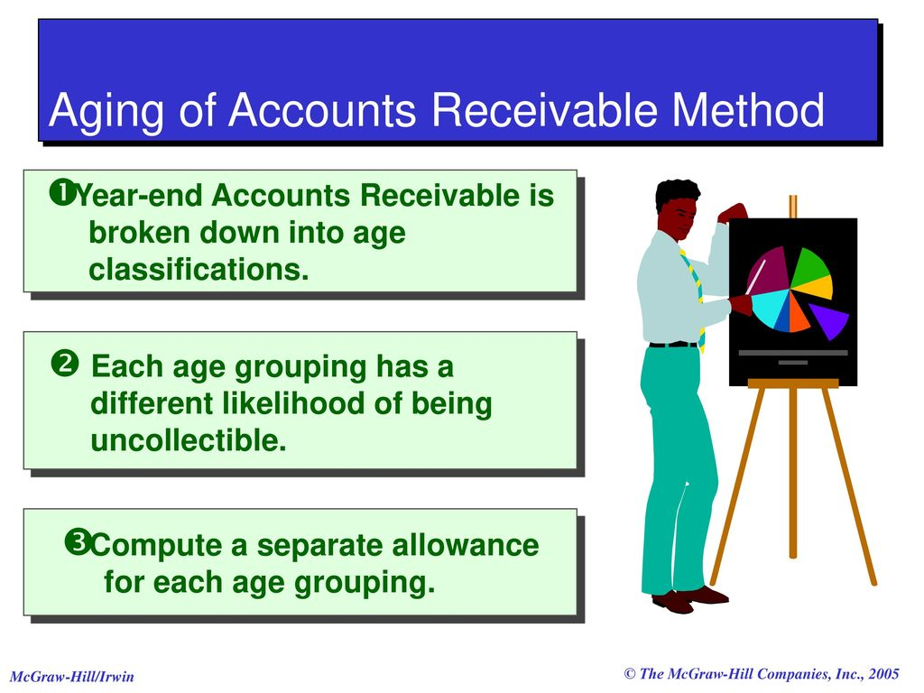 aging accounting
