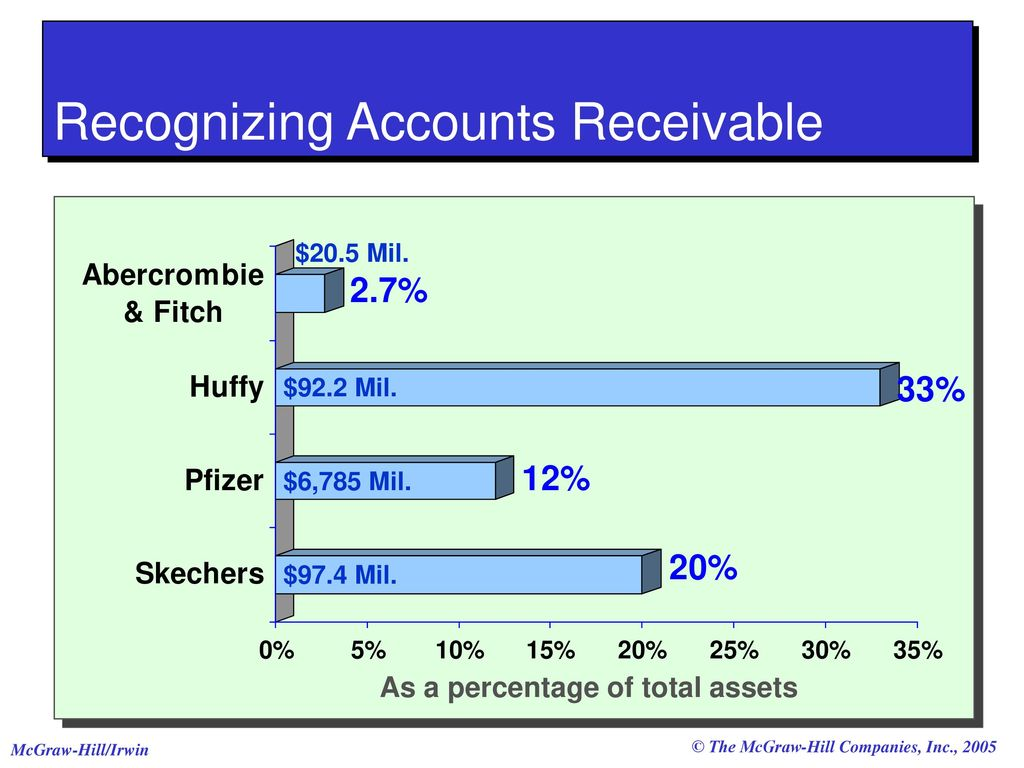 total accounts receivable A deep dive into the accounts payable & accounts receivable process we define, compare accounts receivable (ar) refers to the outstanding invoices a company has, or the money it is owed from its clients in your personal life next, the accountants would determine the total credit sales for the day the information is.