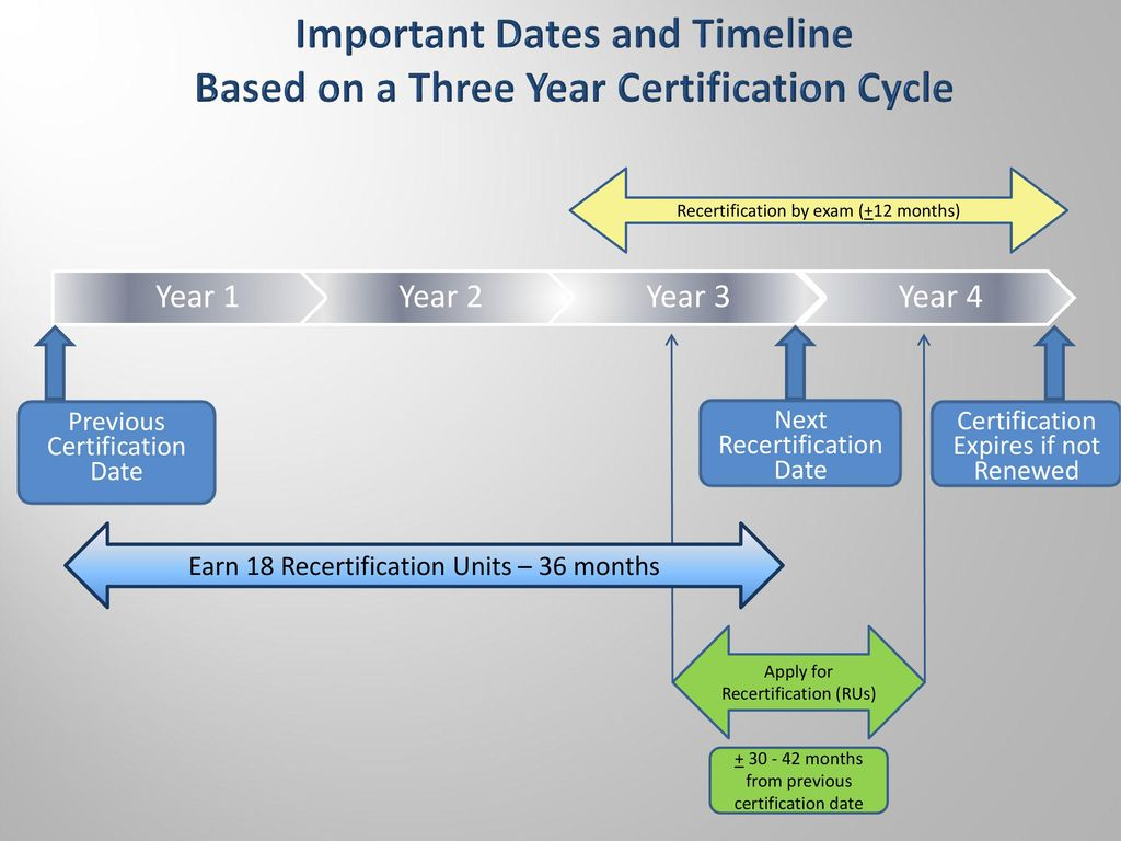 Asq recertification guidelines ru ready ppt download important dates and timeline based on a three year certification cycle xflitez Choice Image