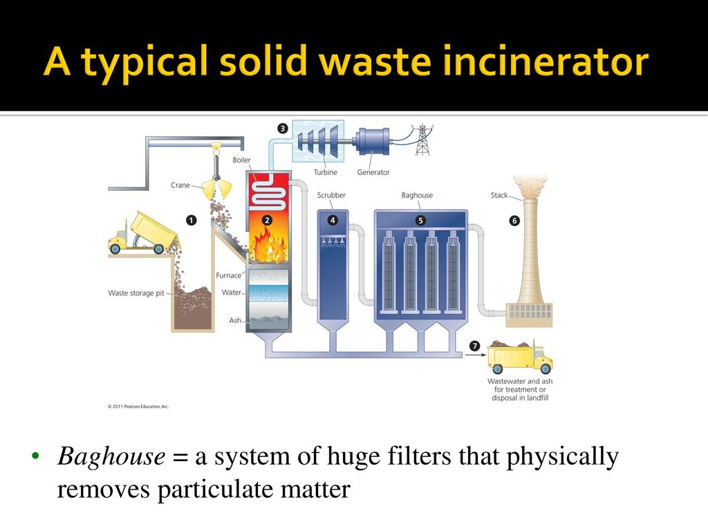 Natural Gas Incinerator