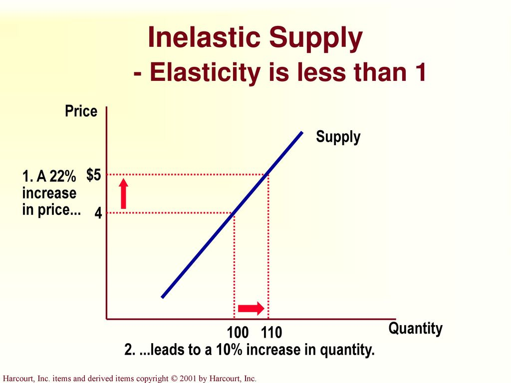 Elasticity and its application ppt download inelastic supply elasticity is less than 1 pooptronica Choice Image