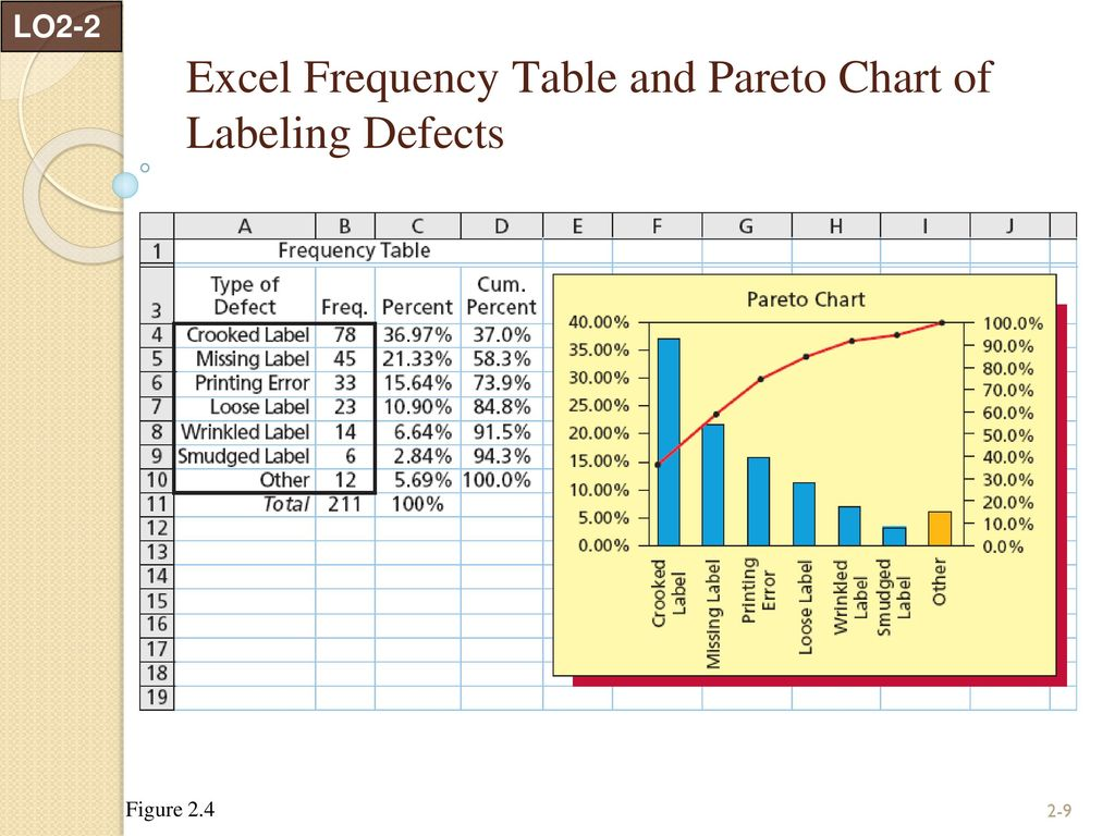 Descriptive statistics tabular and graphical methods ppt download excel frequency table and pareto chart of labeling defects nvjuhfo Image collections