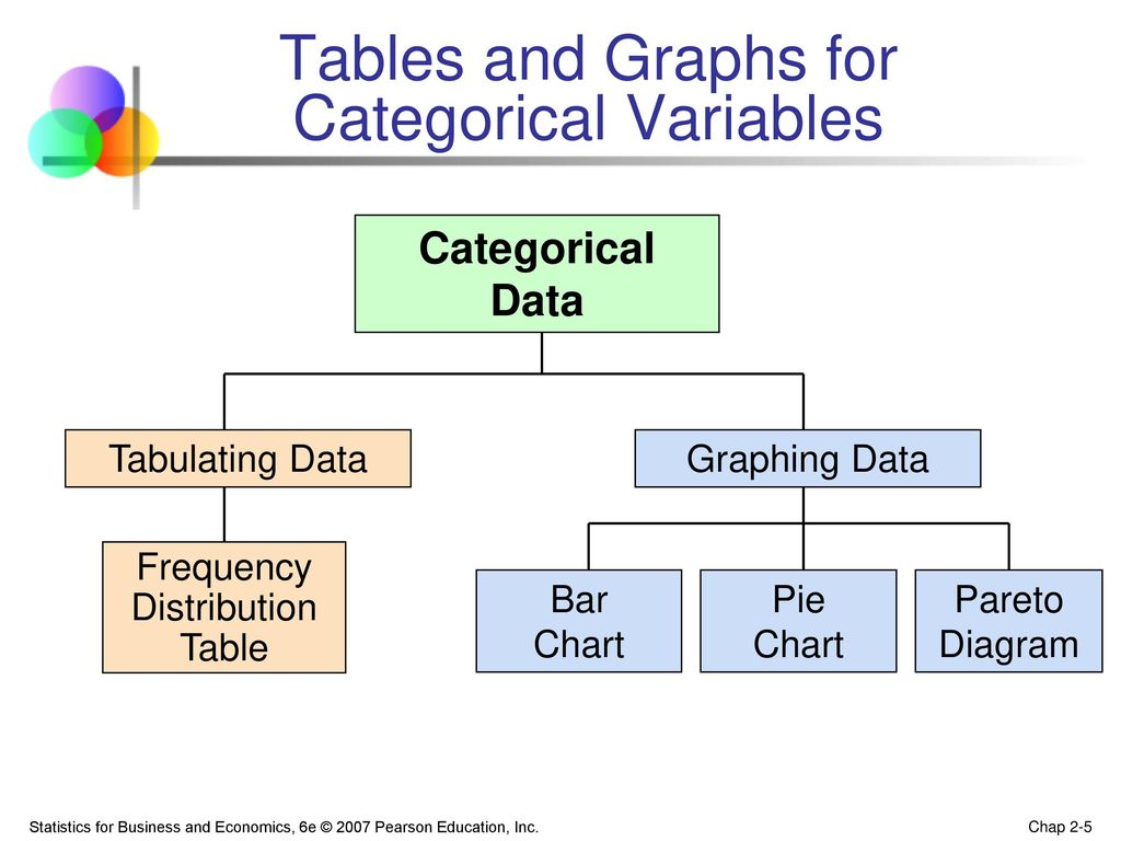 Chapter 2 describing data graphical ppt download tables and graphs for categorical variables pooptronica Images